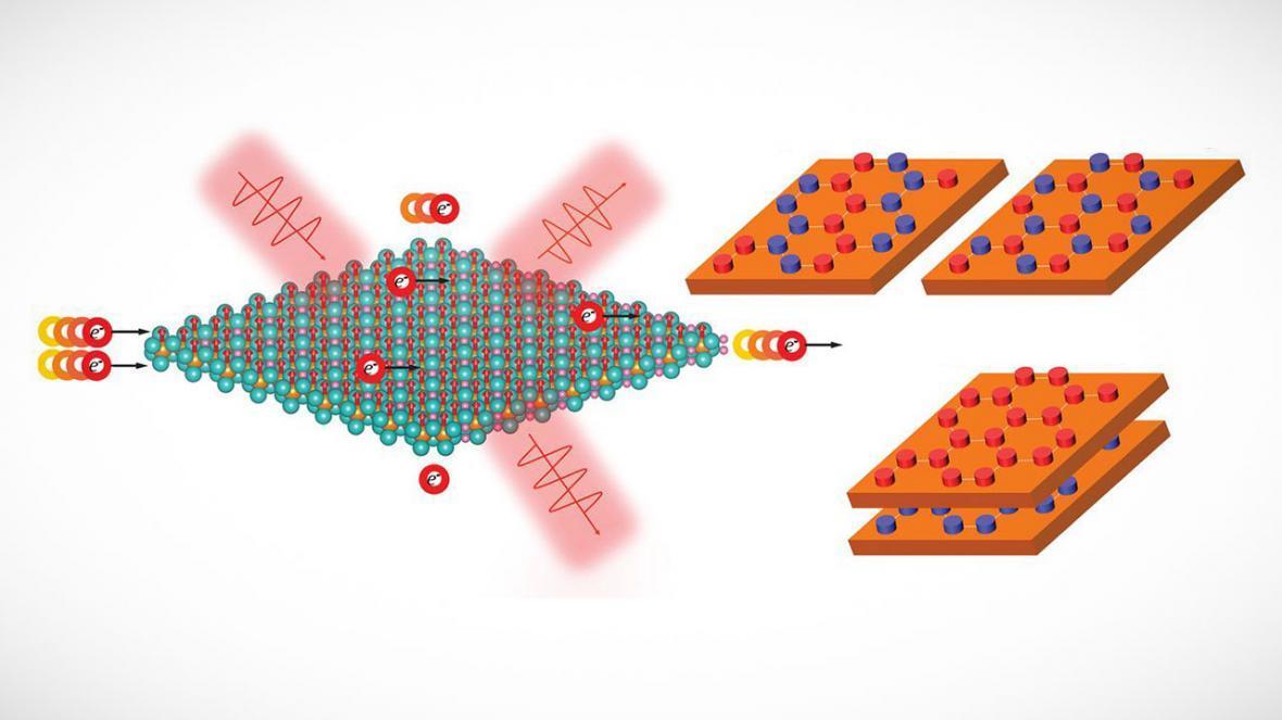مطالعه میکروسکوپی ویژگی های مغناطیسی در مواد دوبعدی ممکن شد